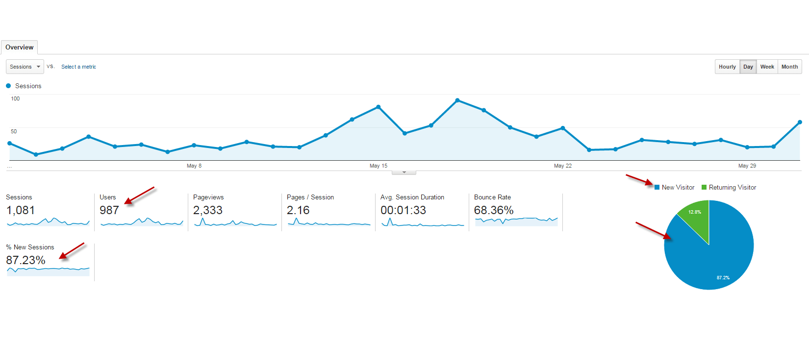 Google Analytics Results, Mobile Web Sites, Web Design Barrie