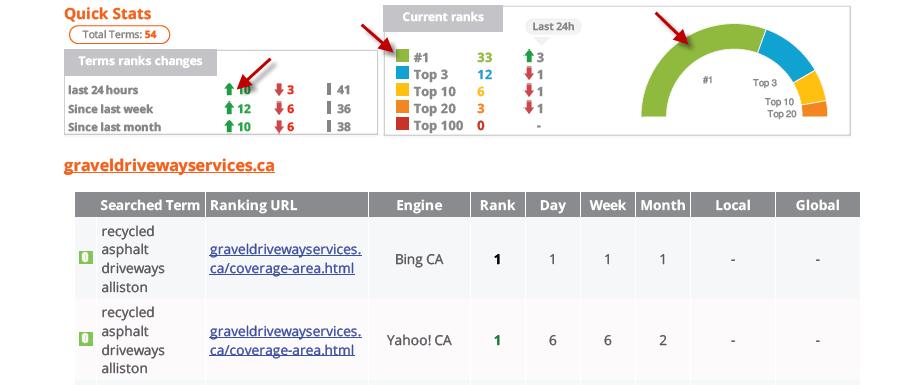 Pro Rank Tracker, SEO, Mobile Web Sites, Web Design Barrie